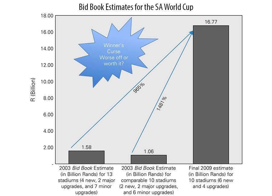 Bid Book Estimates for the SA World Cup