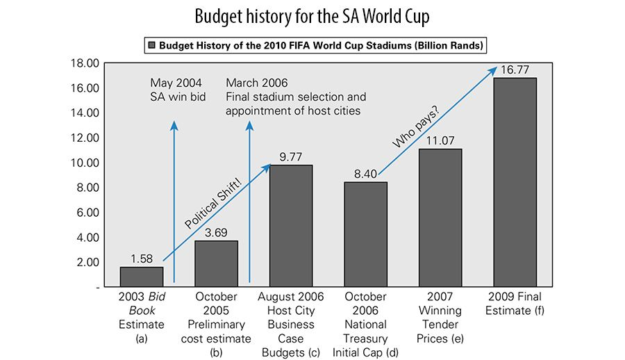 Budget history for the SA World Cup