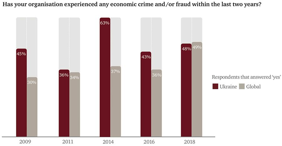 Has your organisation experienced any economic crime and-or fraud within the last two years