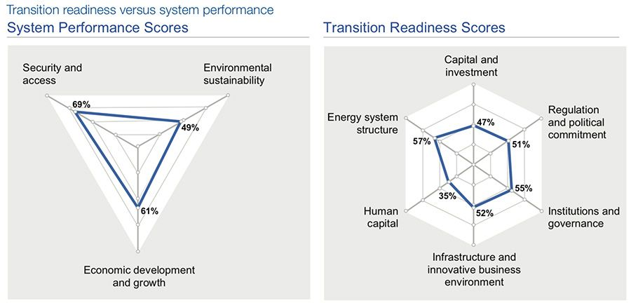 Transition readiness versus system performance