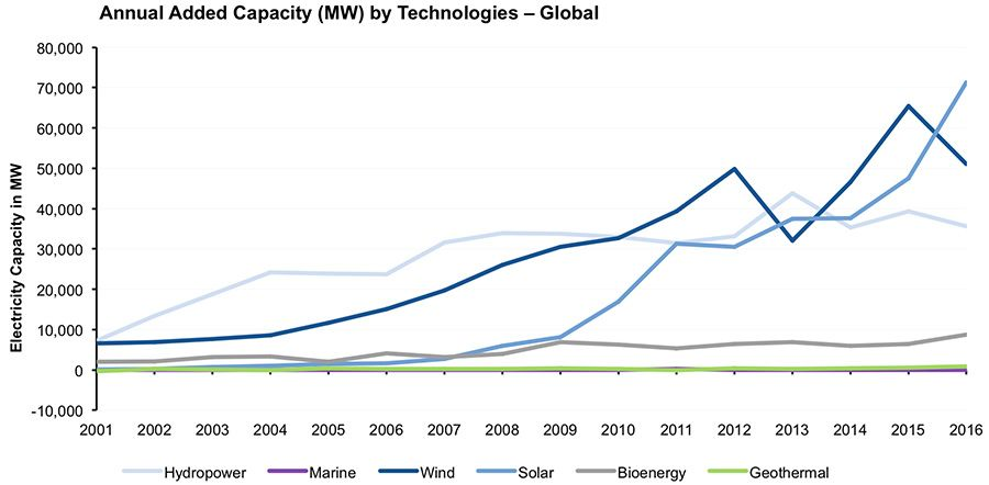 Annual added capacity in renewables