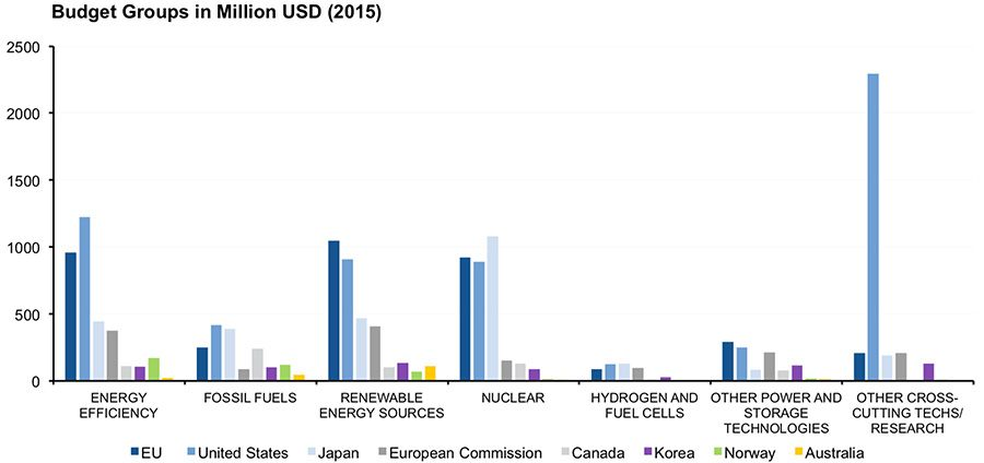 Investment in renewables from key countries