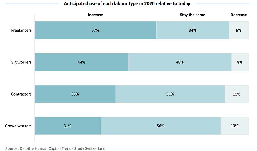 Anticipated use of each labour type in 2020 relative to today