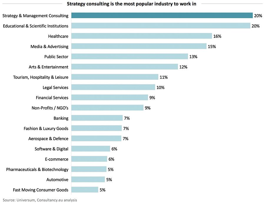 Strategy consulting is the most popular industry to work in