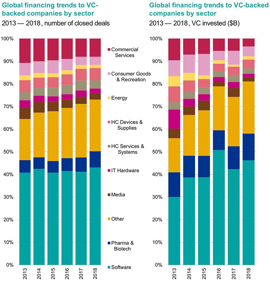 Global venture financing by sector