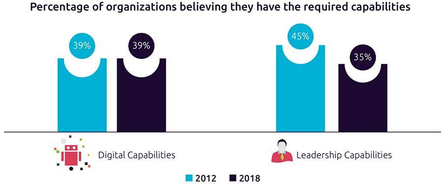 Percentage of organizations believing they have the required capabilities