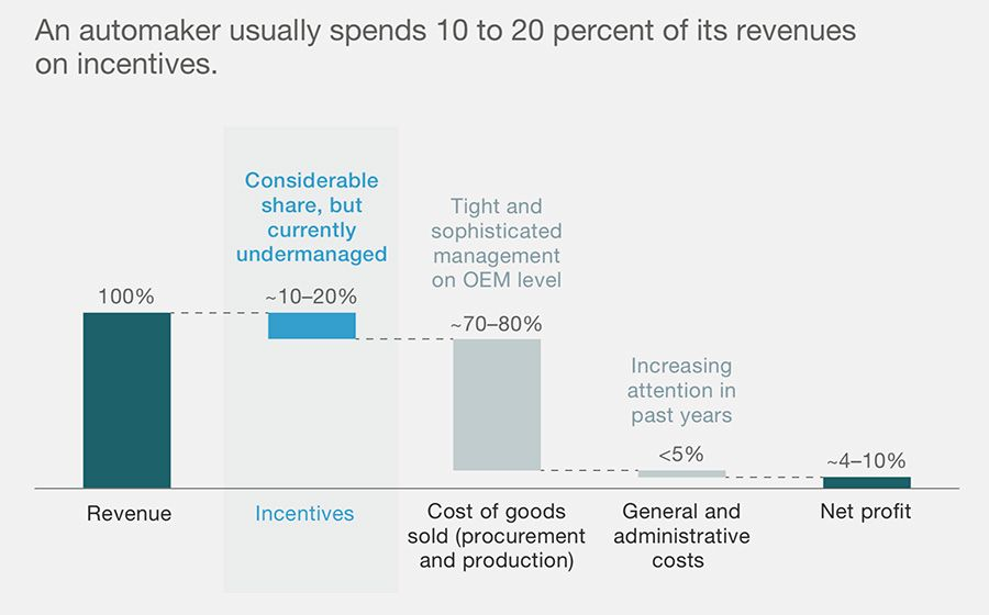 Incentive costs as % of revenues