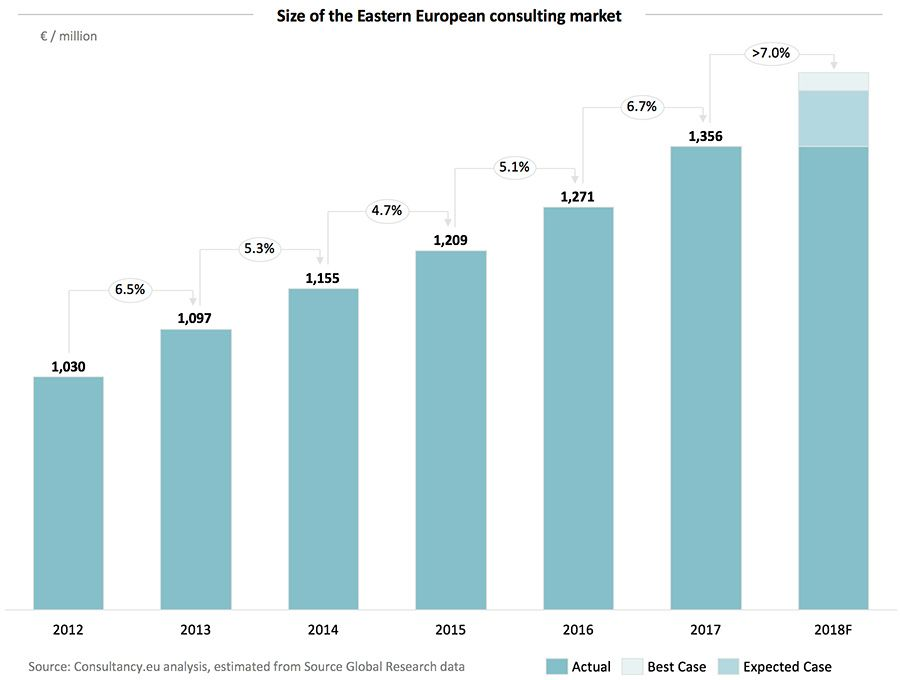 Size of the Eastern European consulting market