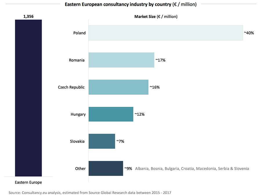 Eastern European consultancy industry by country (€ / million)
