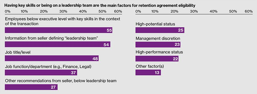 Having key skills or being on a leadership team are the main factors for retention agreement eligibility