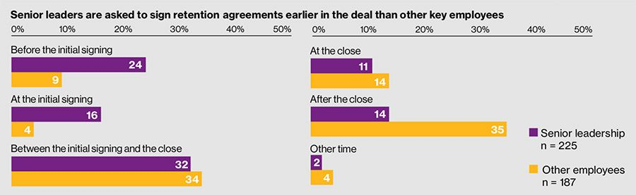 Senior leaders are asked to sign retention agreements earlier in the deal than other key employees