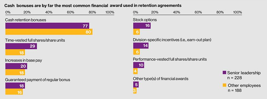 Cash bonuses are by far the most common financial award used in retention agreements