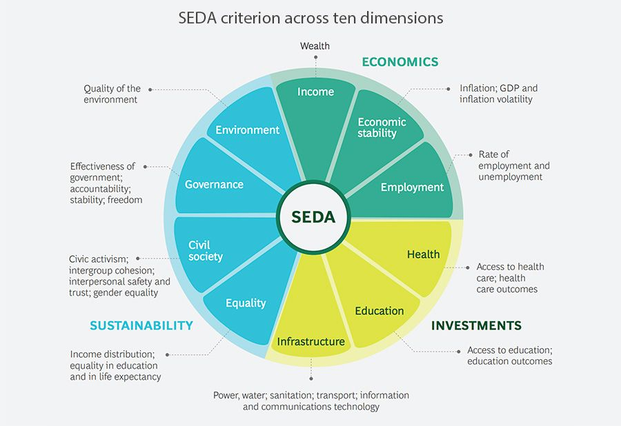 SEDA criterion across ten dimensions