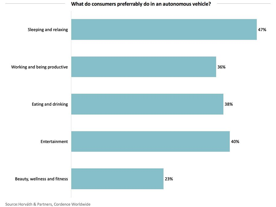 What do consumers preferrably do in an autonomous vehicle?
