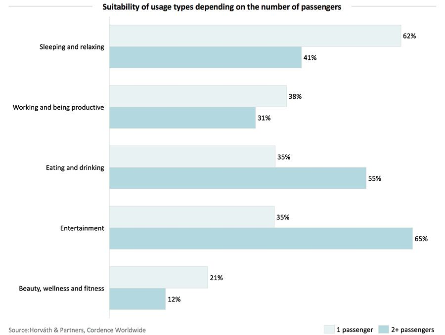 Suitability of usage types depending on the number of passengers