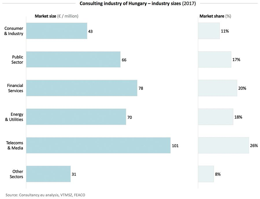 Consulting industry of Hungary - industry size 2017