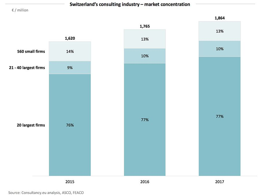 Switzerland's consulting industry – market concentration
