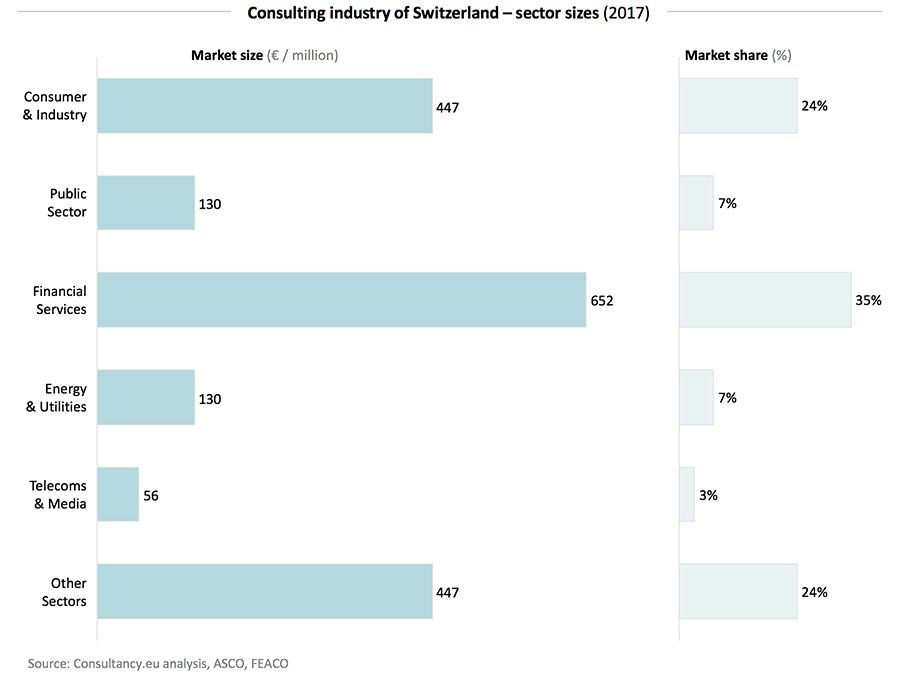 Consulting industry of Switzerland – sector sizes (2017)