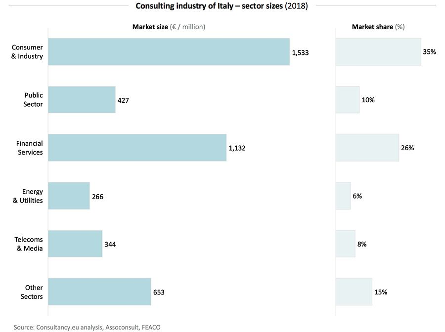 Consulting industry of Italy – sector sizes (2018)