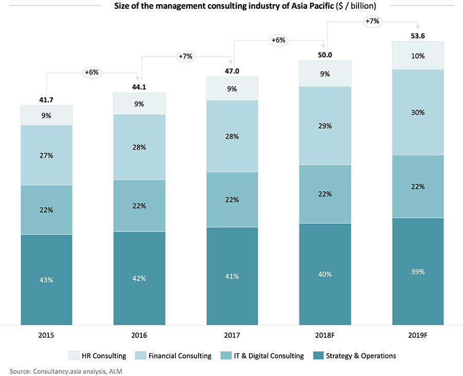 Size of the management consulting industry of Asia Pacific ($ / billion)