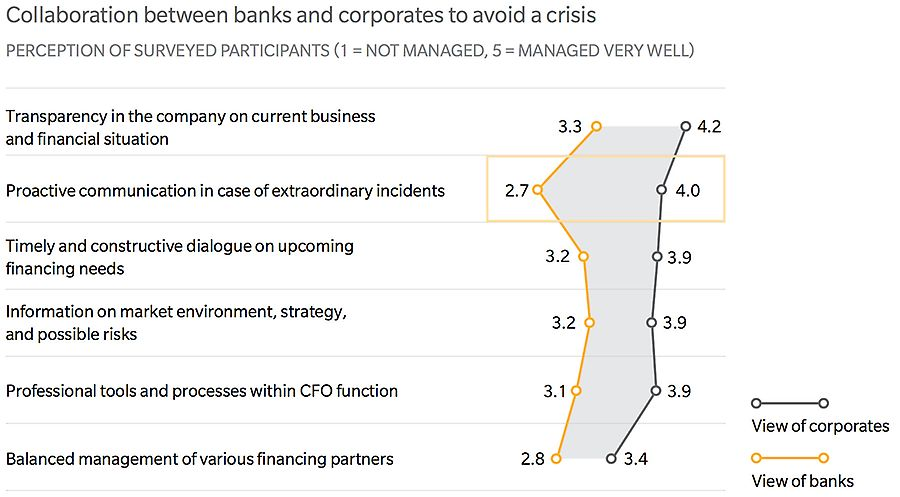 Collaboration between banks and corporates to avoid a crisis