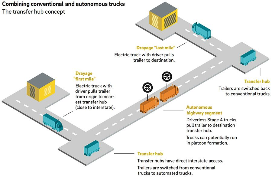 Combining conventional and autonomous trucks