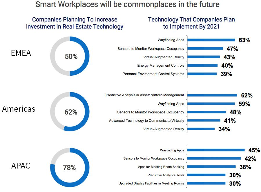 Smart Workplaces will be commonplaces in the future