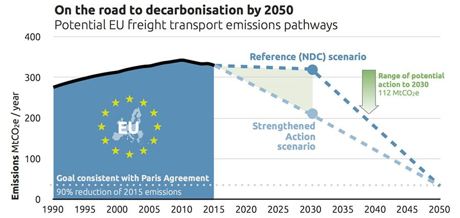 On the road decarbonisation by 2050 – electrified trucking in EU