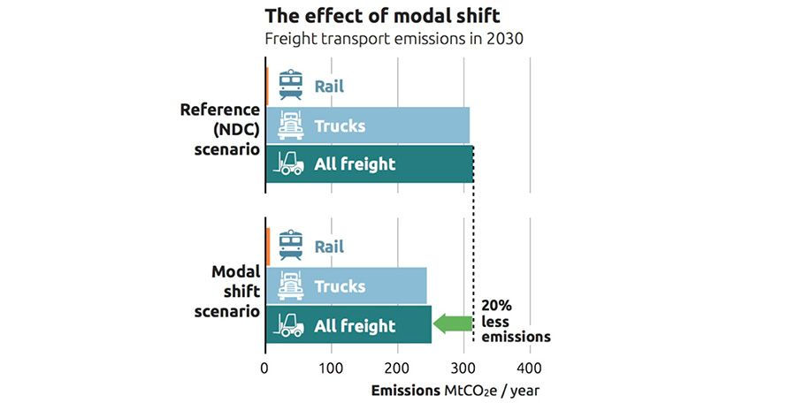 The effect of modal shifts on emissions in freight transportation