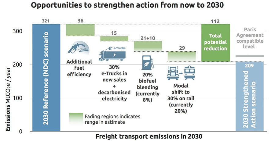 Opportunities to strengthen action in EU transport emissions from now to 2030