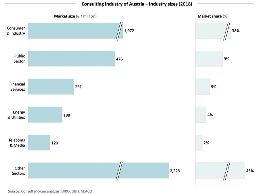 Consulting industry of Austria – industry sizes (2018)