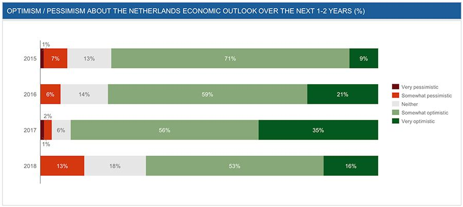 Dutch economic outlook 2015 - 2018