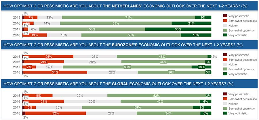 Economic outlook for Netherlands, Eurozone and global