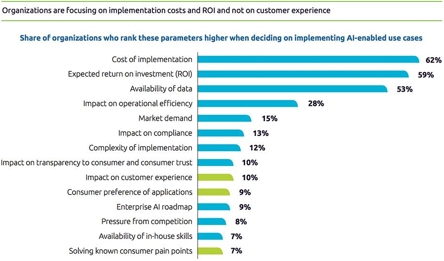 Organizations are focusing on implementation costs and ROI and not on customer experience
