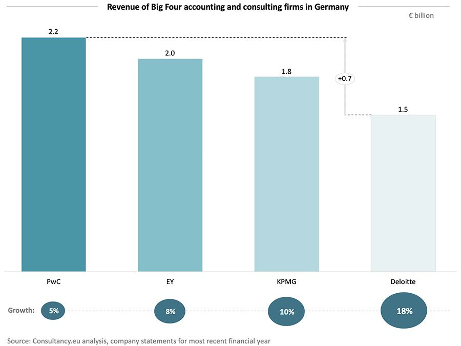 Revenue of Big Four accounting and consulting firms in Germany