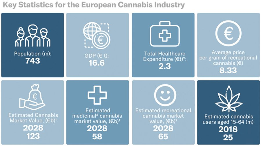 Europe's legal cannabis market
