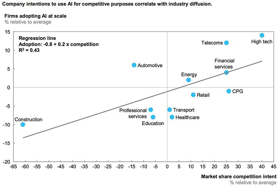 Firms adopting AI at scale