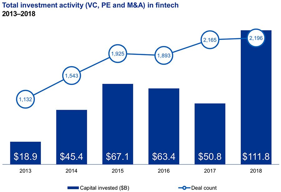 Total investment activity in FinTech