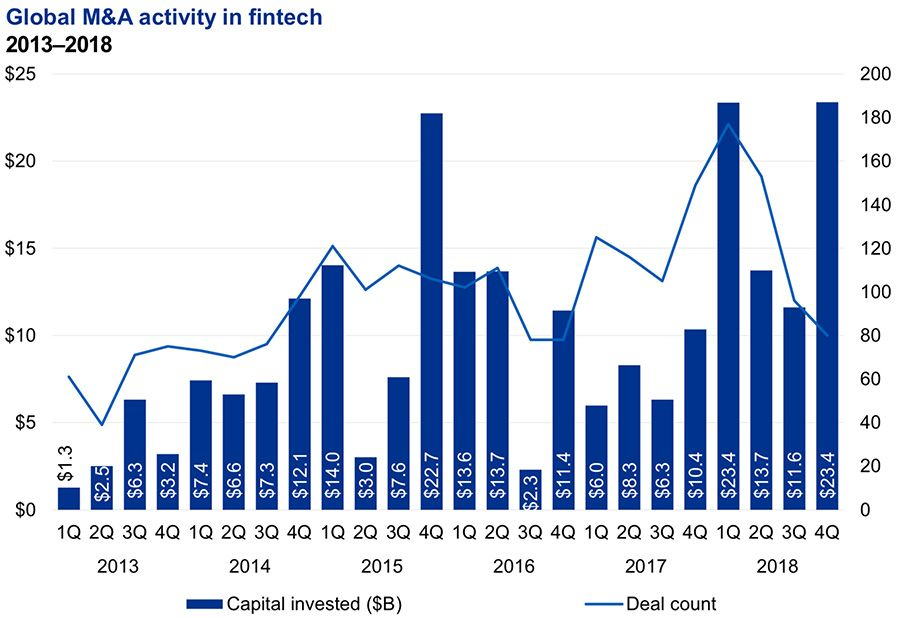 Global M&A activity in FinTech