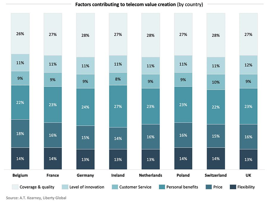 Factors contributing to telecom value creation (by country)