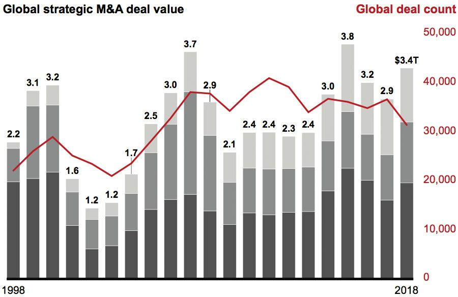 Global strategic deal value rebounded from 2017, delivering another strong year for deal making