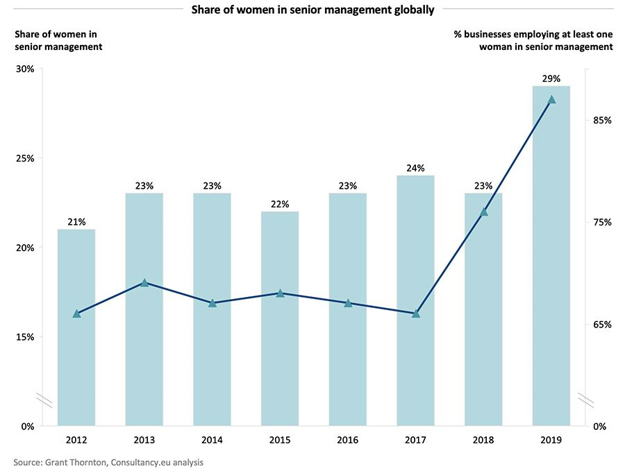 Share of women in senior management globally
