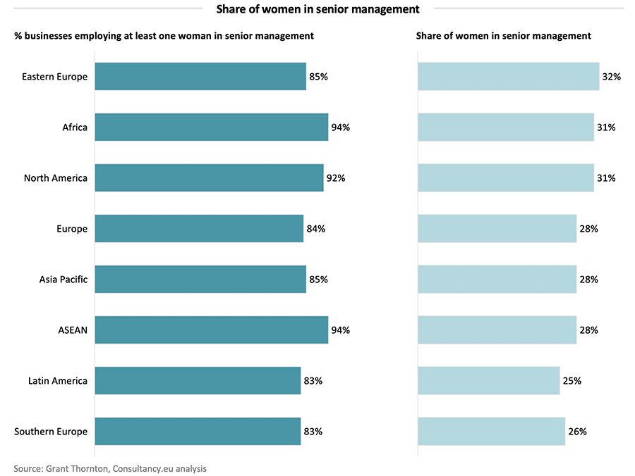 Share of women in senior management