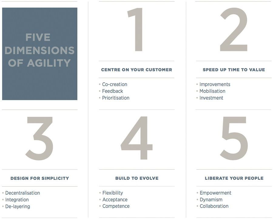 Five Dimensions of Agility