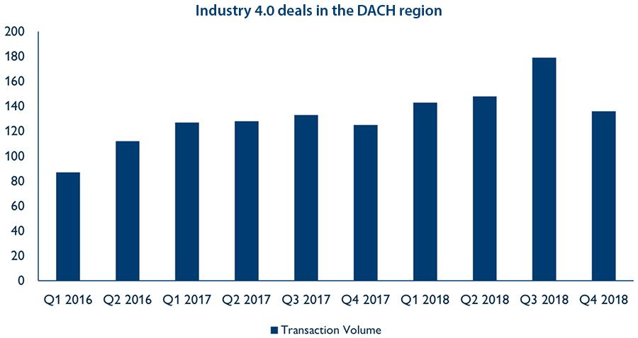 Industry 4.0 deals in the DACH region