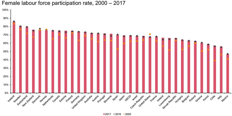 Female labour force participation rate, 2000 - 2017