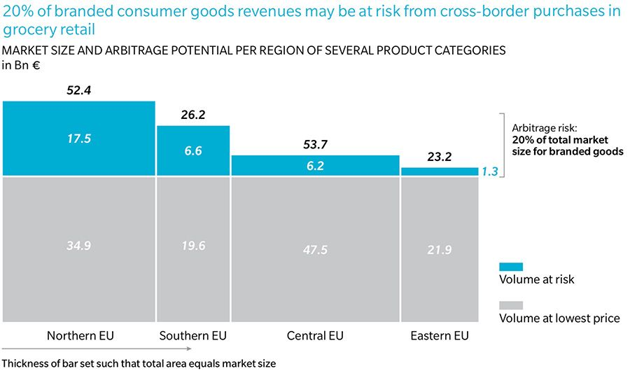 Branded consumer goods revenue may be at risk from cross-border purchases in grocery retail