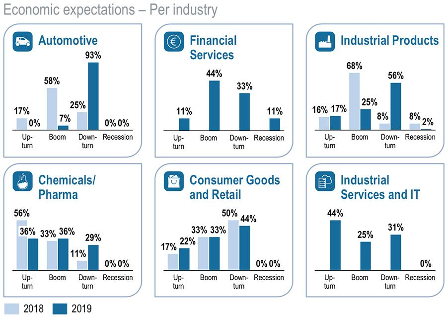 Economic expectations by industry
