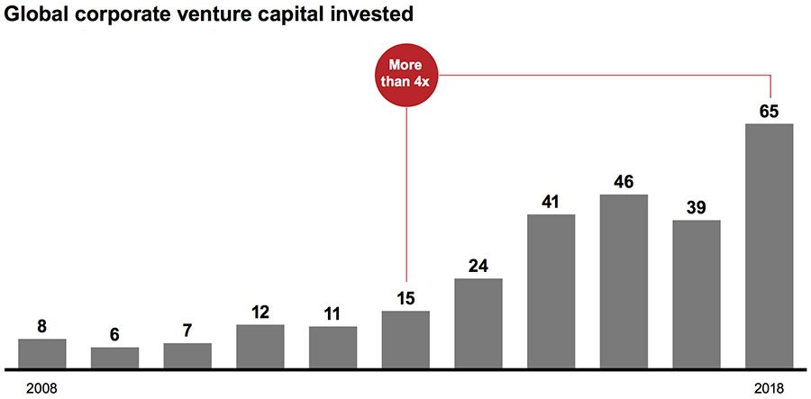Global corporate venture capital invested