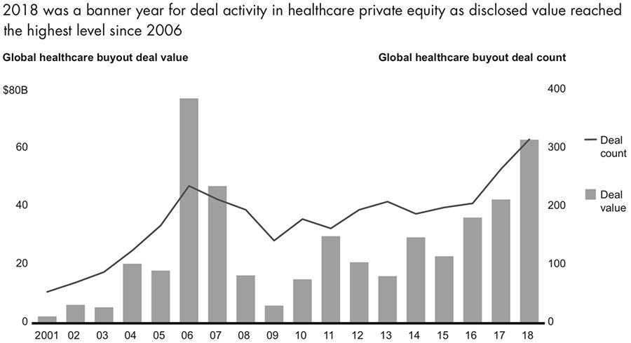 2018 was a banner year for deal activity in healthcare private equity as disclosed value reached the highest level since 2006